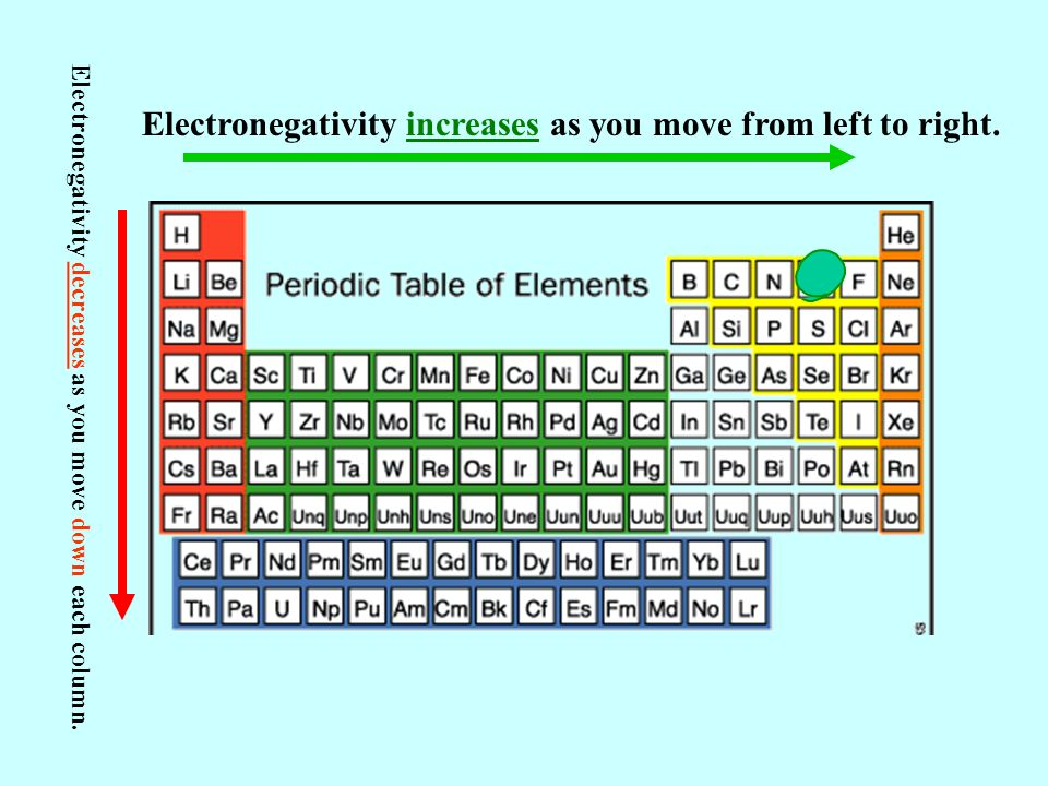 The periodic table and chemical bonding lesson 4 ppt video online electronegativity increases as you move from left to right urtaz Gallery