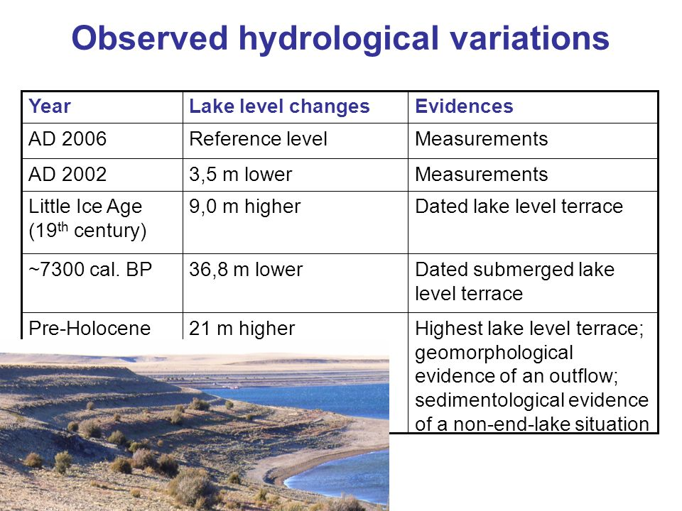 Observed hydrological variations
