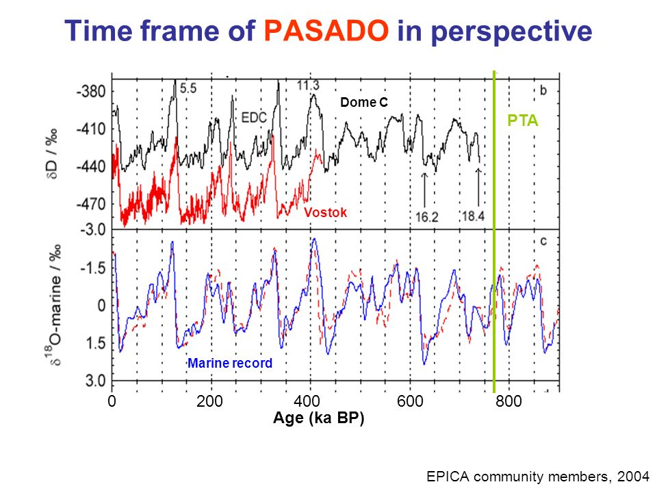 Time frame of PASADO in perspective