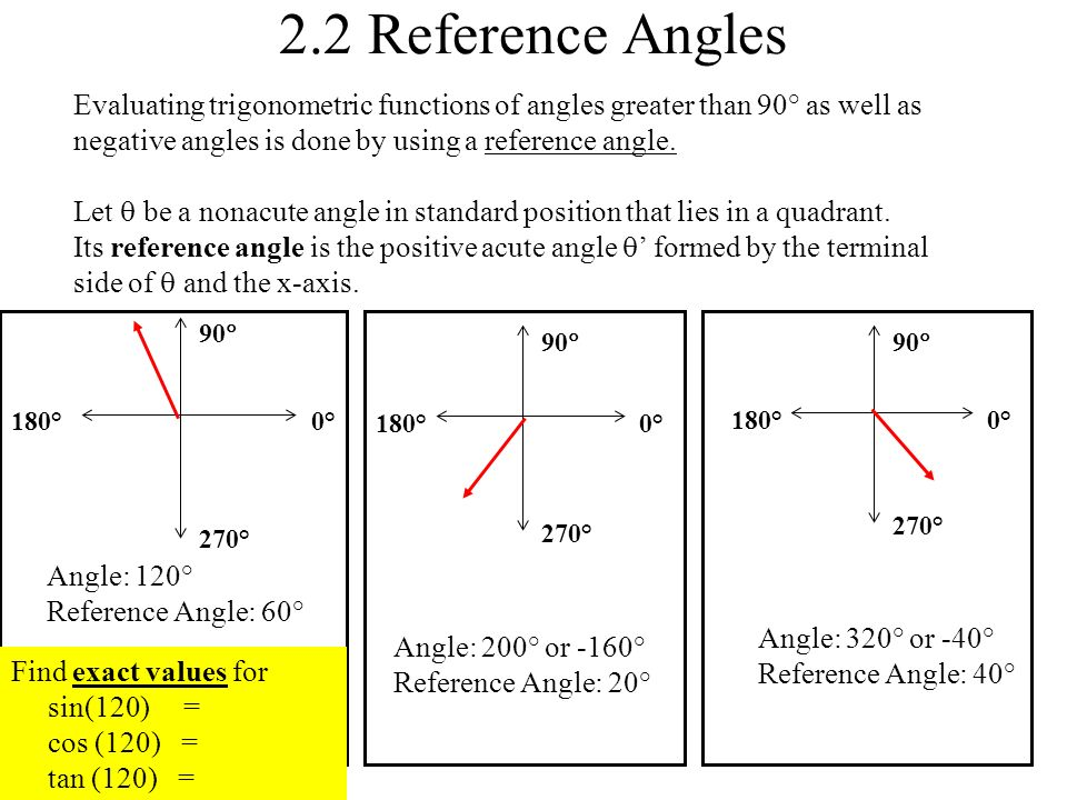 21 Six Trig Functions For Right Triangles Ppt Video Online Download. 22 Reference Angles Evaluating Trigonometric Functions Of Greater Than 90 As Well. Worksheet. Worksheet More Reference Angles At Clickcart.co