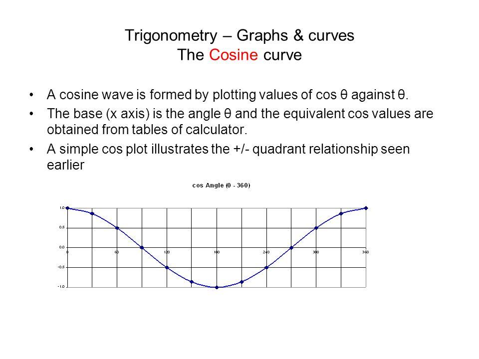 Trigonometry – Graphs & curves The Sine curve