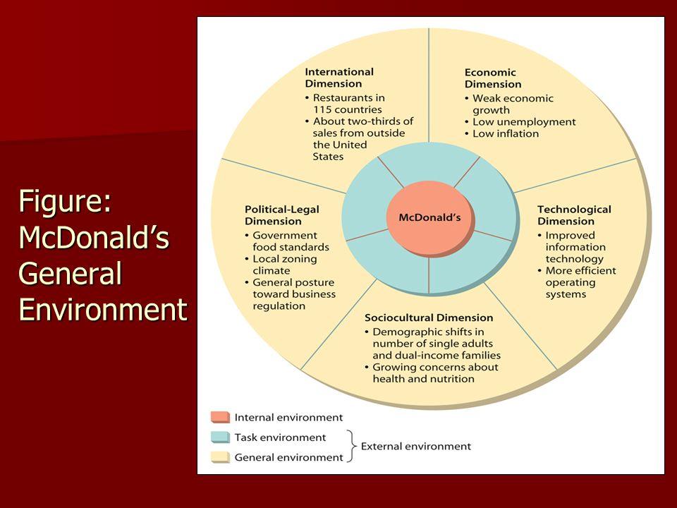 mcdonalds internal environment