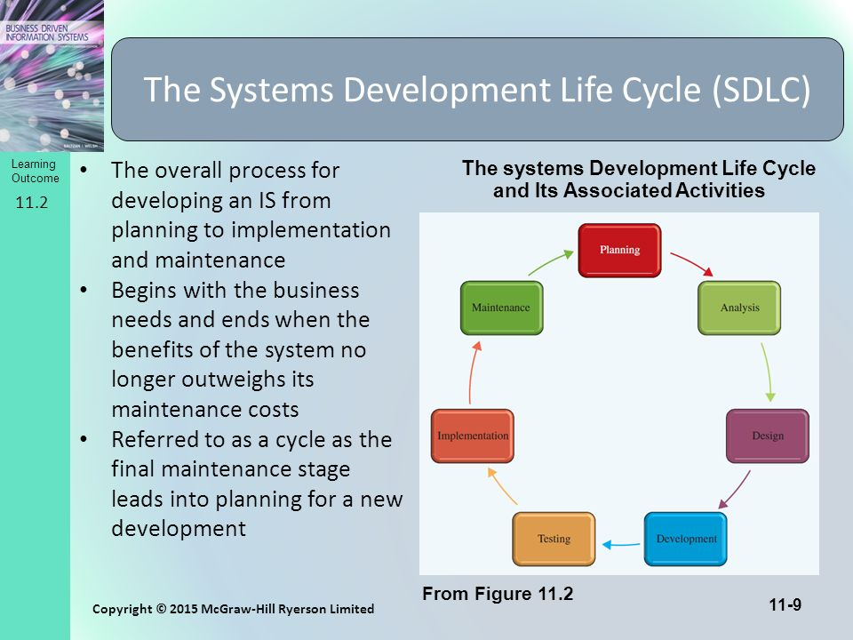 the systems development life cycle paper Limited support for 1) distributed systems development environments, 2) outsourcing to subcontractors, 3) building reusable artifacts, 4) large development teams.