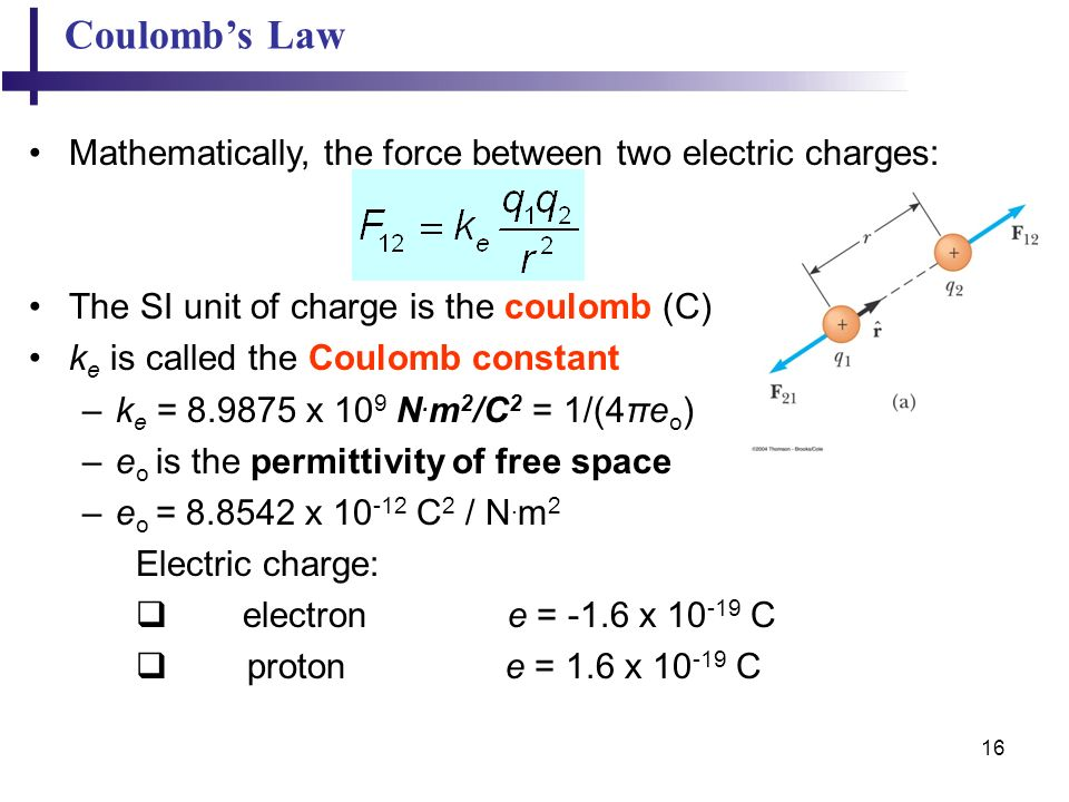 Coulomb's Law Mathematically, the force between two electric charges: