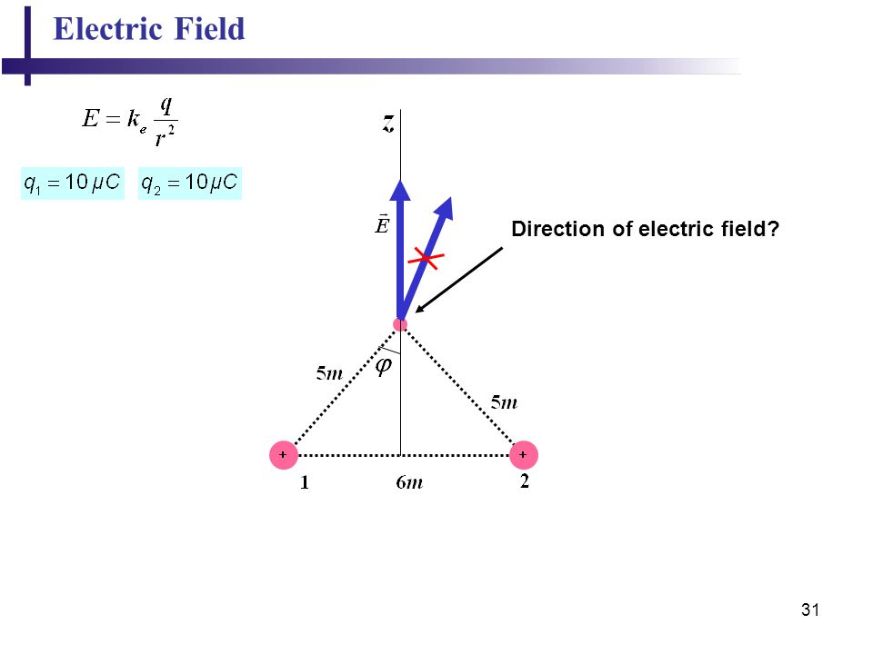 Electric Field Direction of electric field