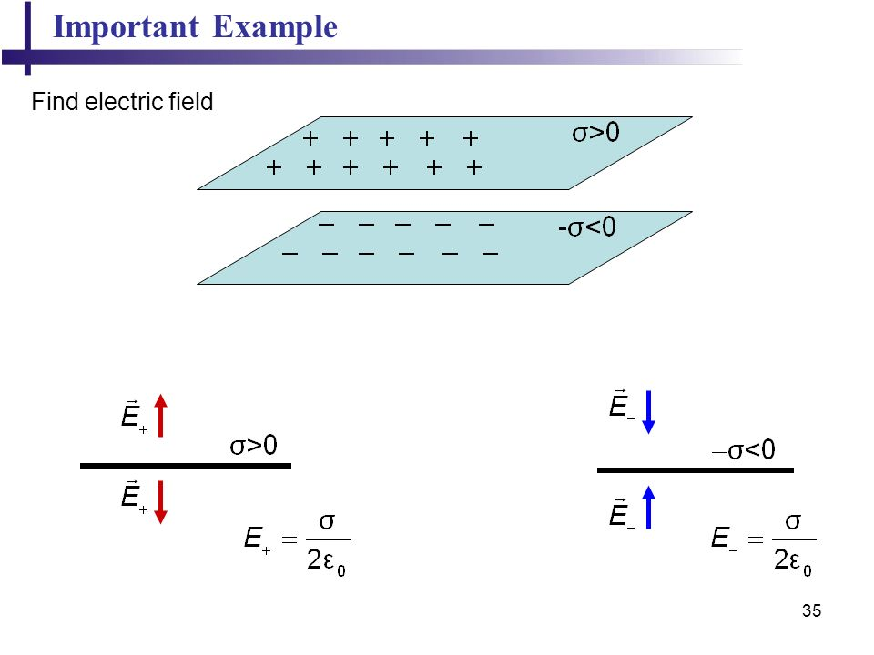 Important Example Find electric field