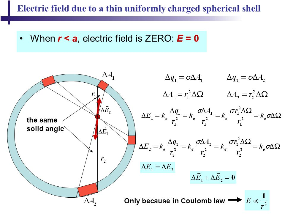 Electric field due to a thin uniformly charged spherical shell