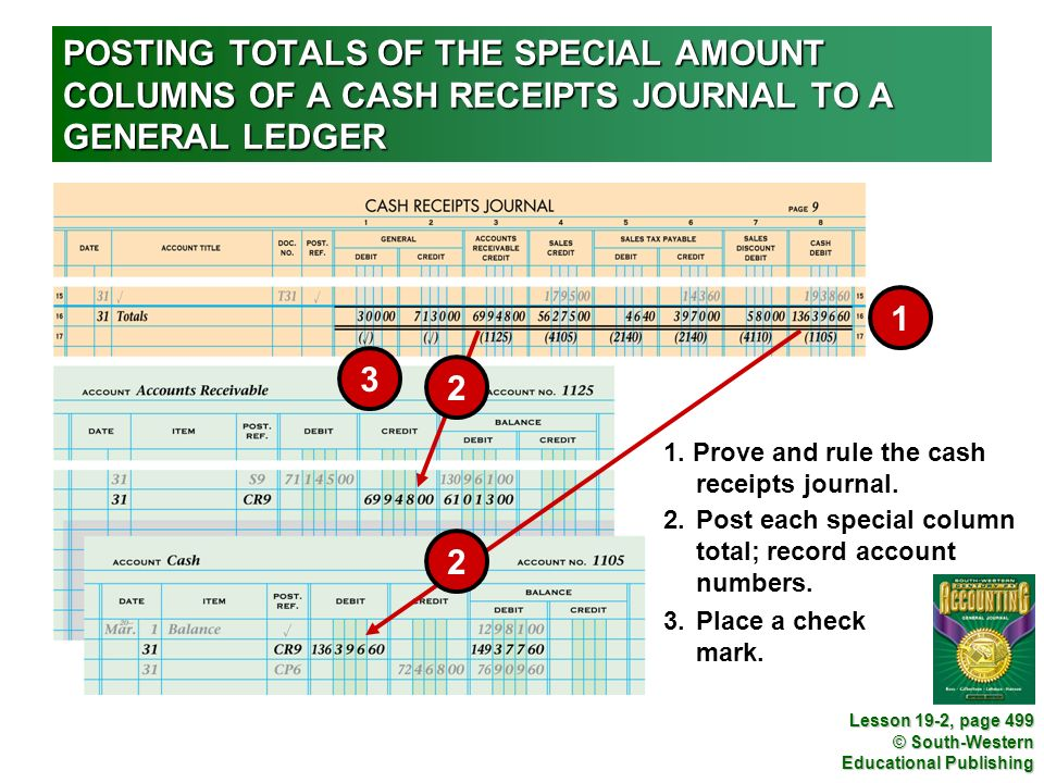 POSTING TOTALS OF THE SPECIAL AMOUNT COLUMNS OF A CASH RECEIPTS JOURNAL TO A GENERAL LEDGER