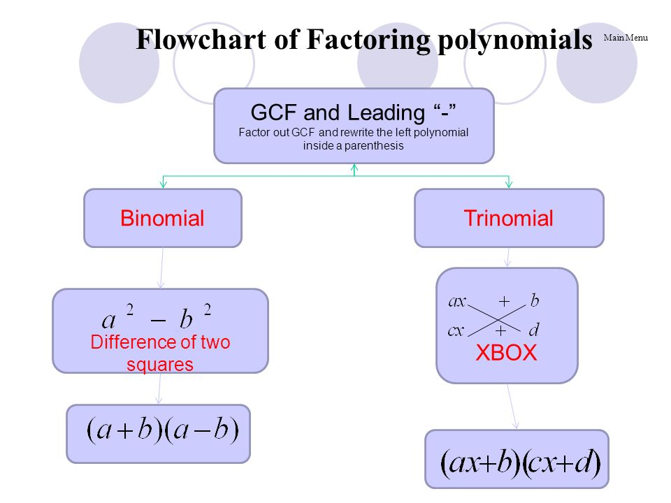 Rules Of Factoring Polynomials Ppt Video Online Download