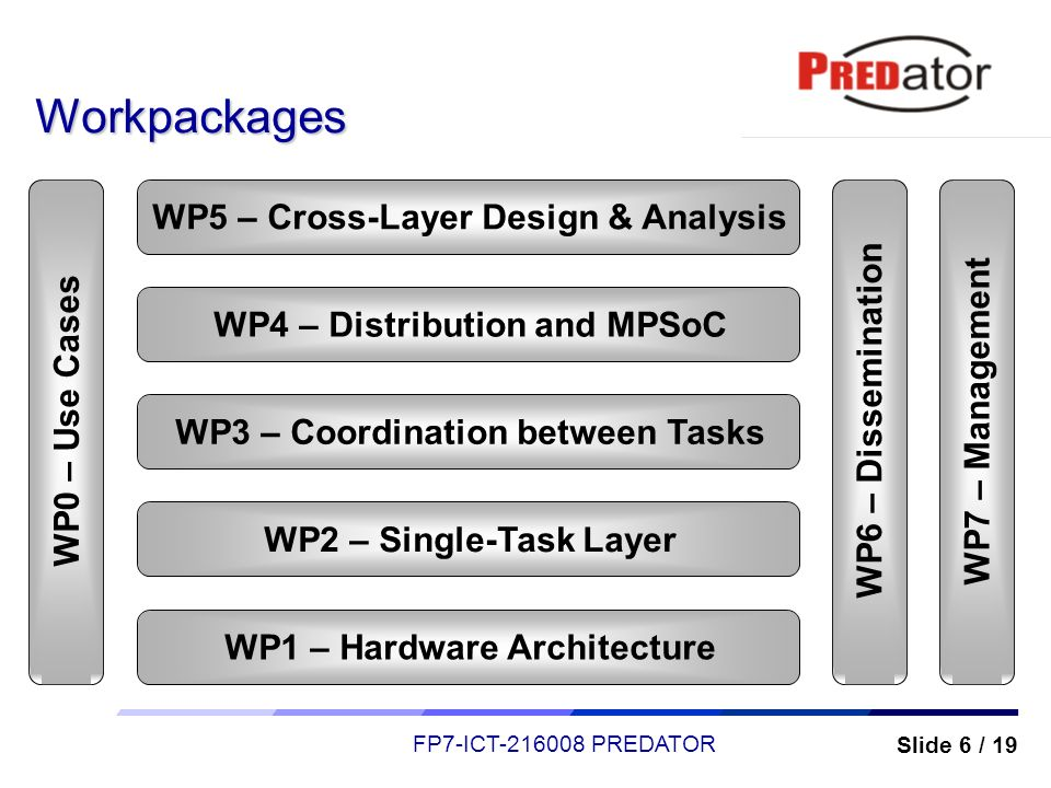 Workpackages WP5 – Cross-Layer Design & Analysis