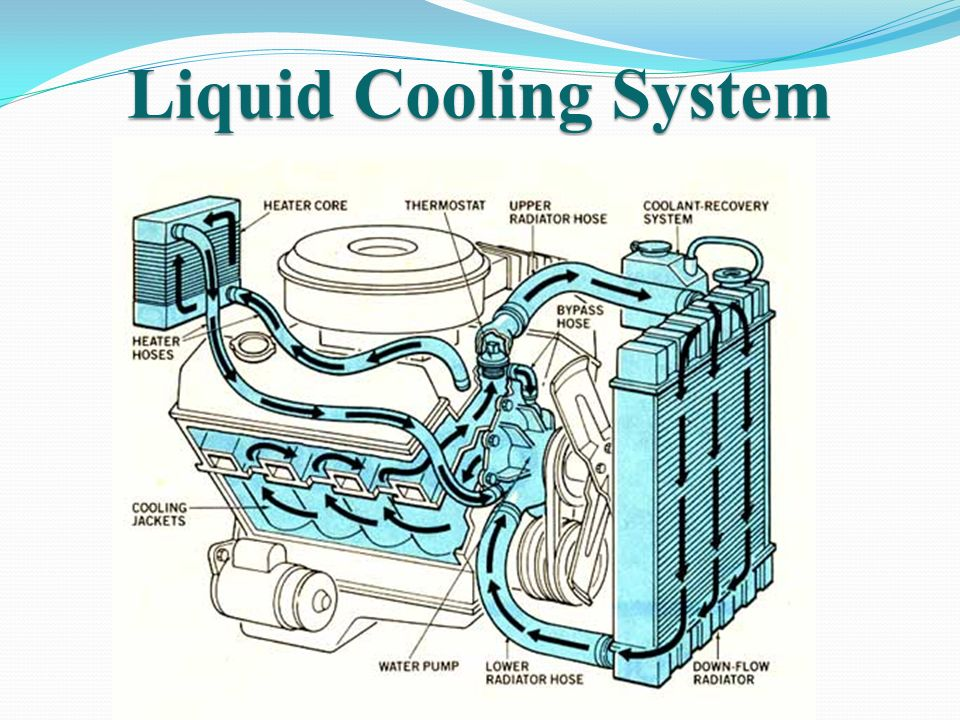 Cooling System In Ic Engines Ppt Download