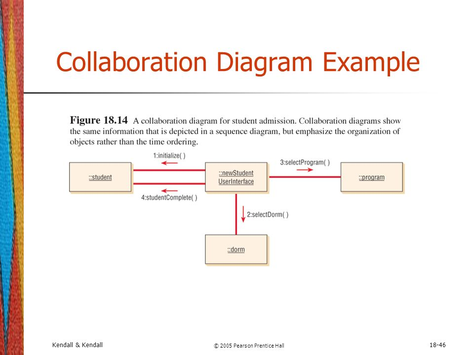 Chapter 18 object oriented systems analysis and design using uml collaboration diagram example ccuart Choice Image