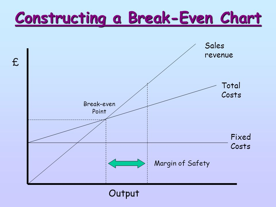 how to calculate variable cost per unit to break even