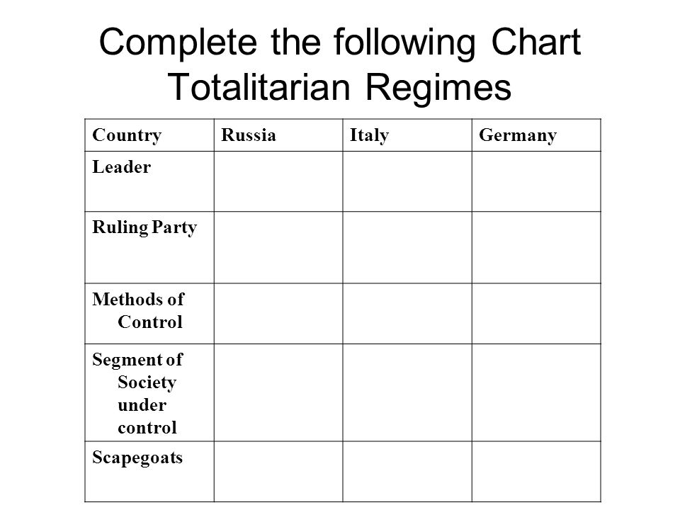 Complete the following Chart Totalitarian Regimes