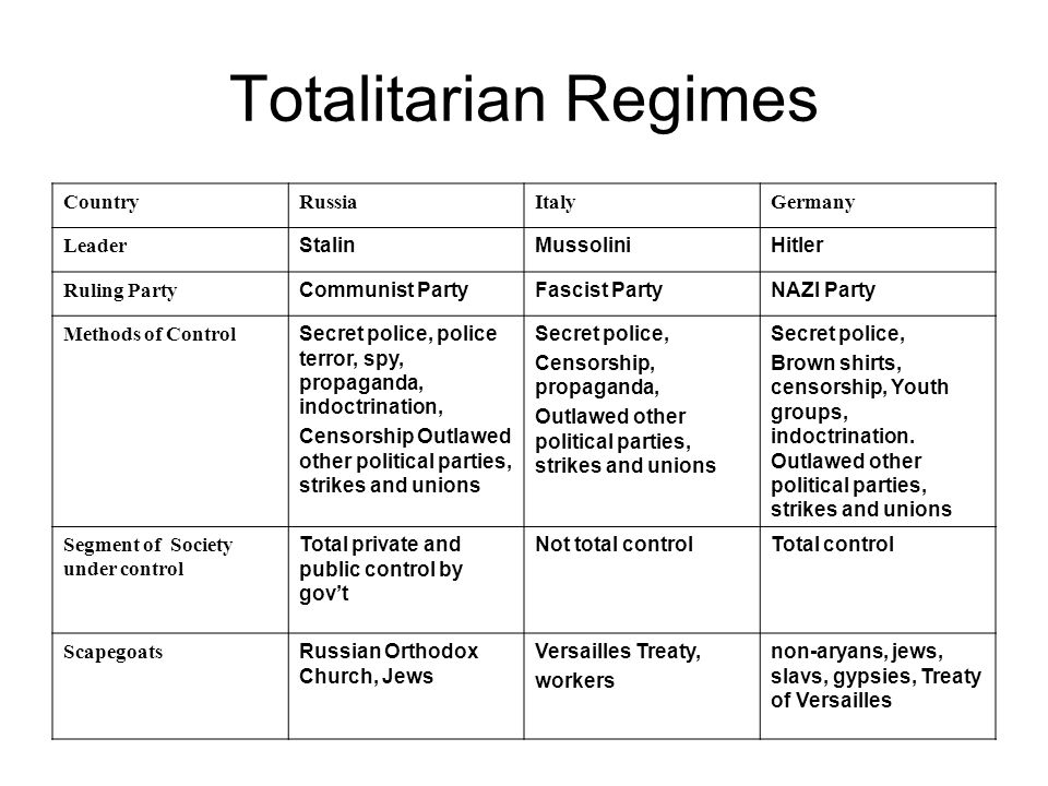 Totalitarian Regimes Country Russia Italy Germany Leader Stalin