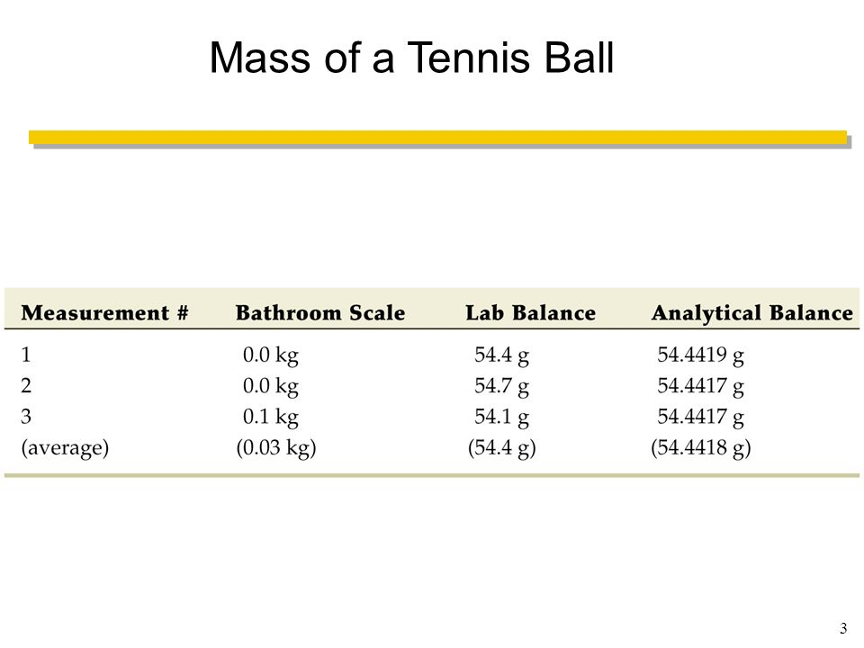 Mass of a Tennis Ball Figure: Table UN Title: Caption: