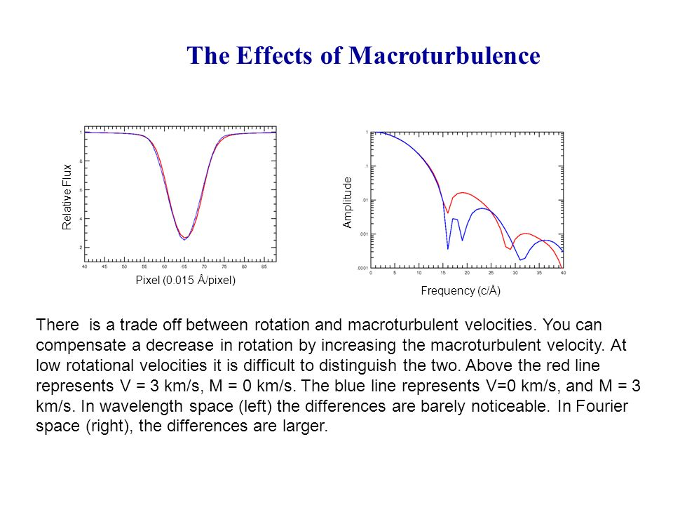 Spectroscopy – The Analysis of Spectral Line Shapes - ppt video