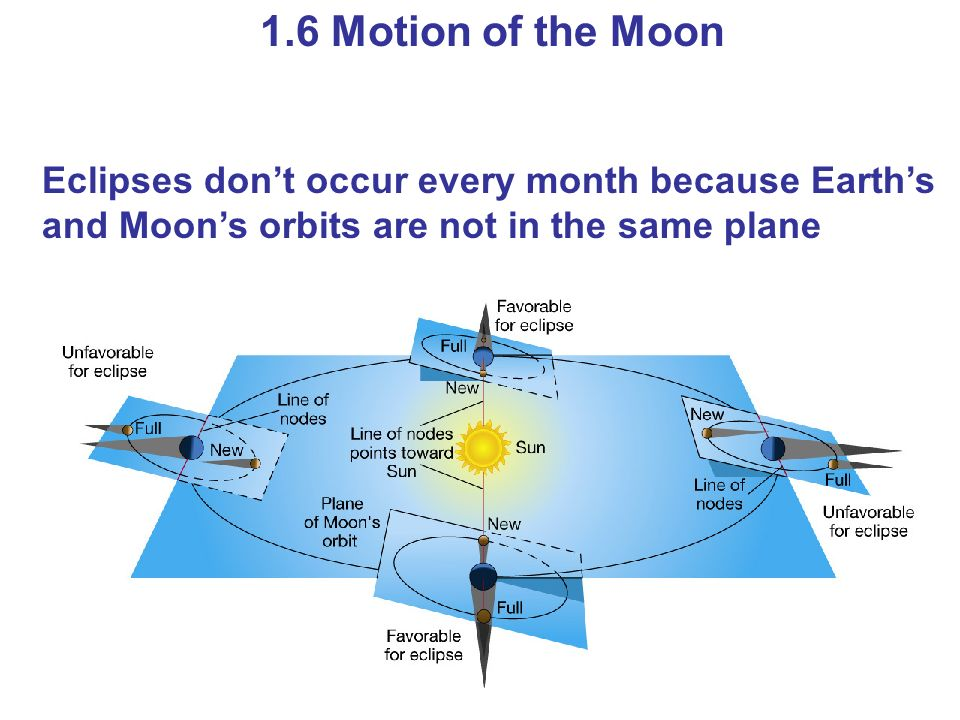 [Image: 1.6+Motion+of+the+Moon+Eclipses+don%E2%8...plane..jpg]