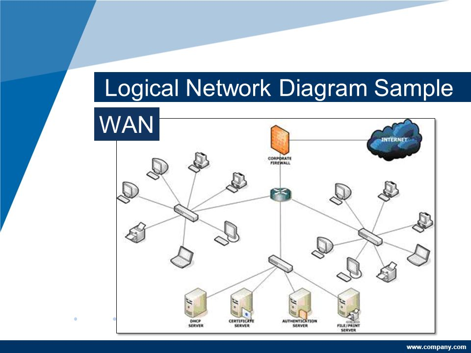 Logical Network Diagram - ppt video online download