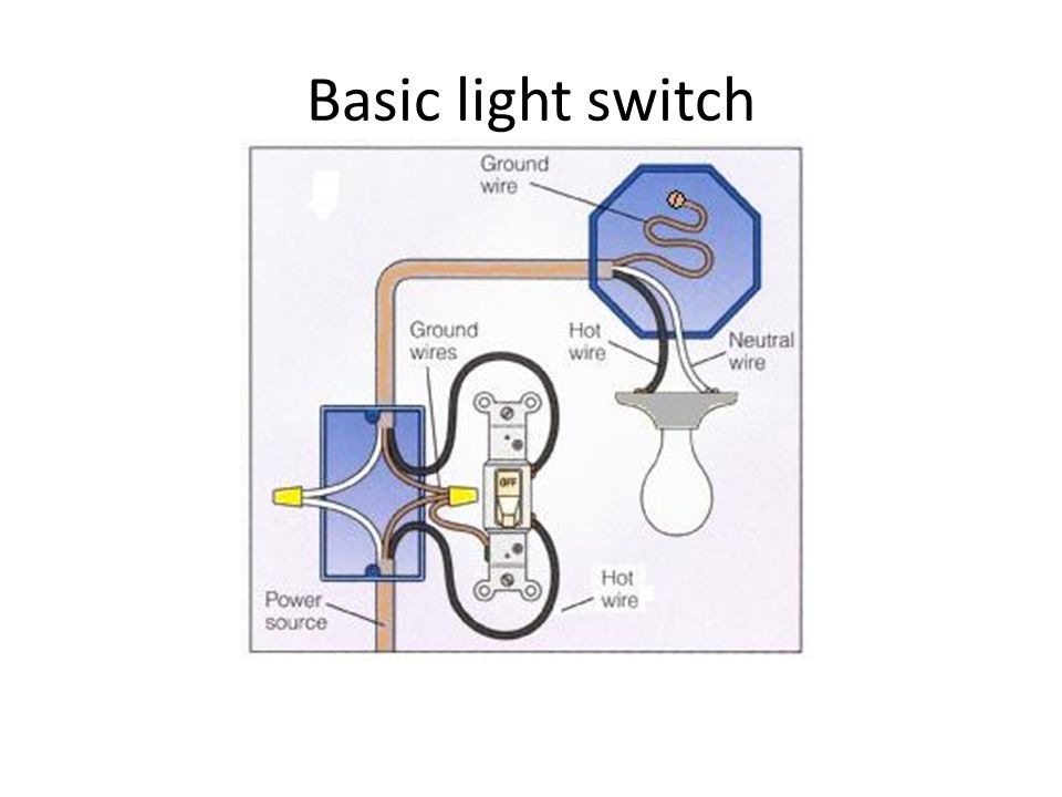 Wiring –Basic light switch - ppt video online download