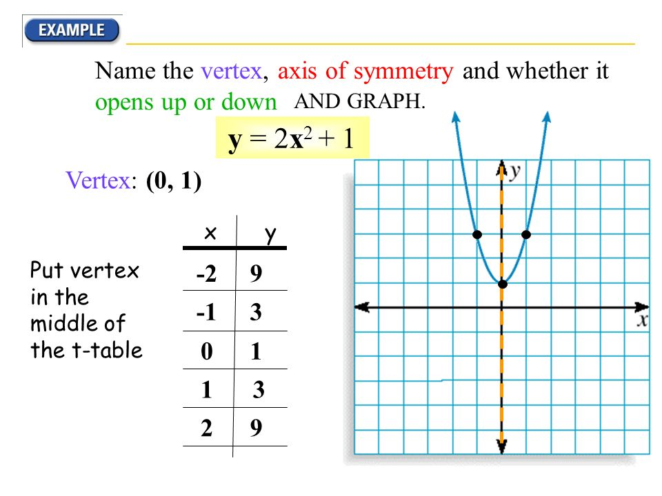Name the vertex, axis of symmetry and whether it opens up or down