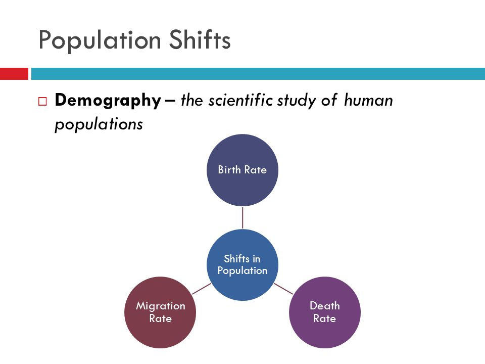 Population Shifts Demography – the scientific study of human populations. Shifts in Population. Birth Rate.