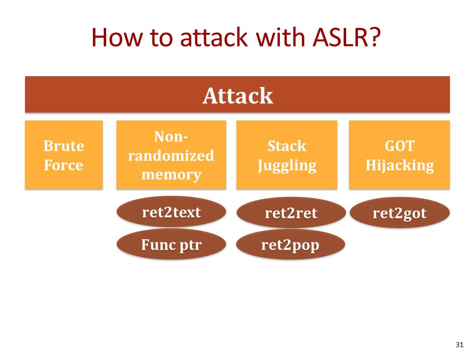 Control Flow Hijack Defenses Canaries, DEP, and ASLR - ppt