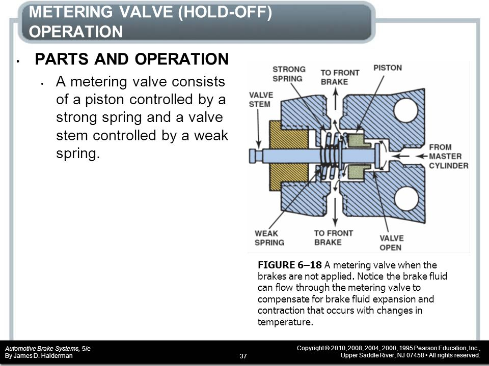 CHAPTER 6 Hydraulic Valves and Switches - ppt video online