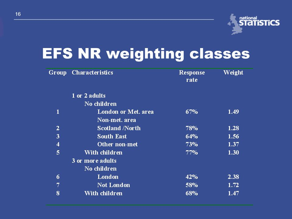 EFS NR weighting classes