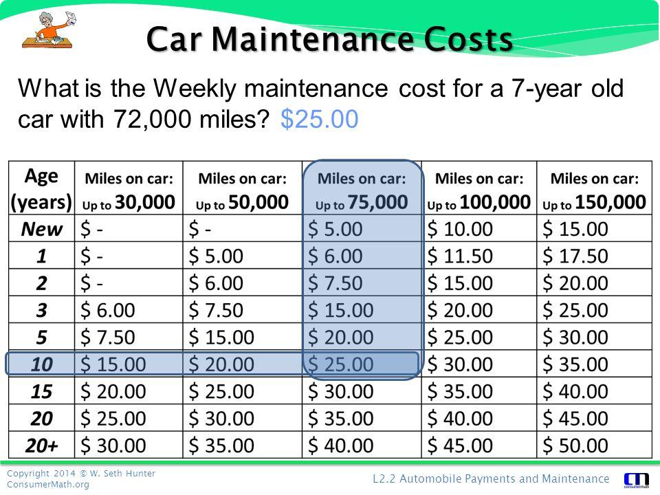 Personal Finance: Automobile Payments & Maintenance - ppt download