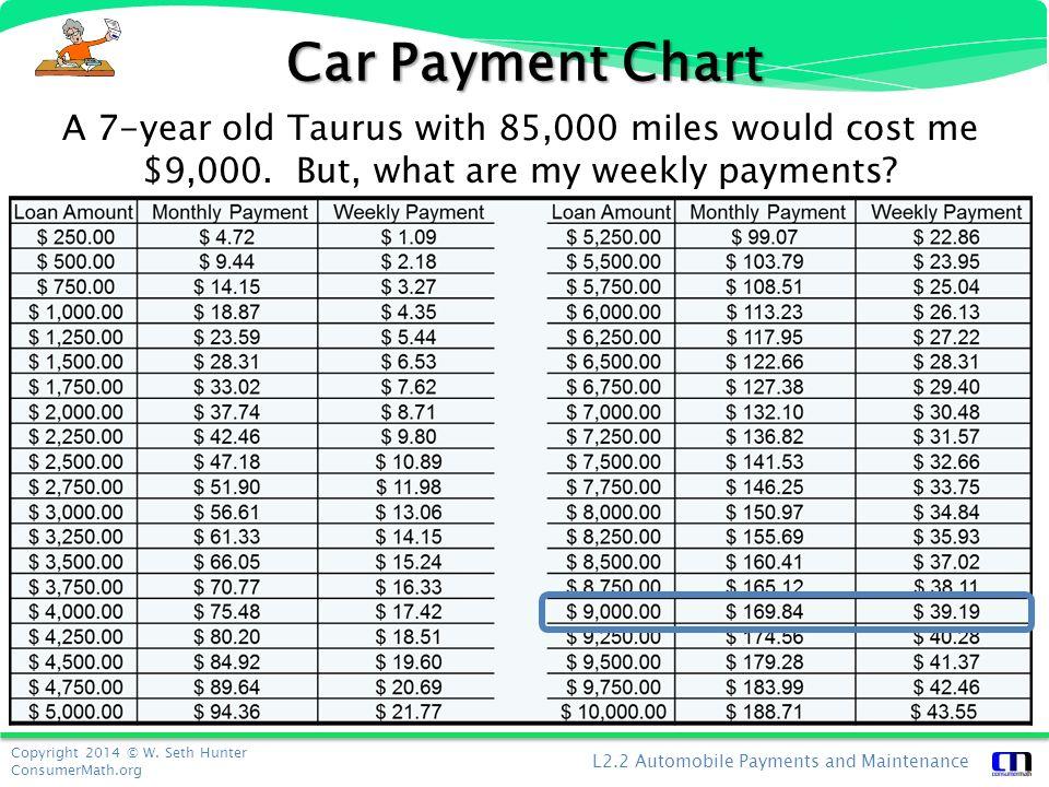 personal finance automobile payments maintenance ppt download