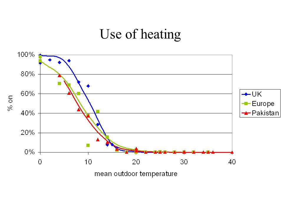 Use of heating