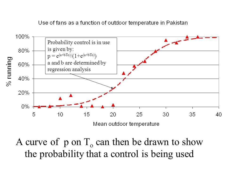 Probability control is in use is given by: p = e(a+bTo)/(1+e(a+bTo)) a and b are determined by regression analysis