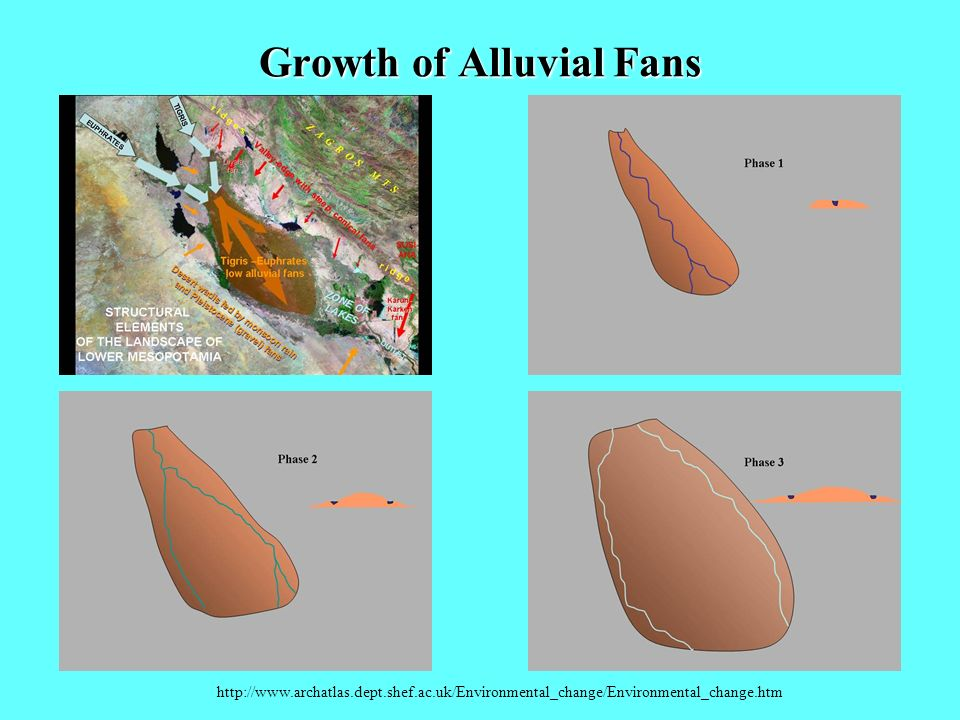 Growth of Alluvial Fans