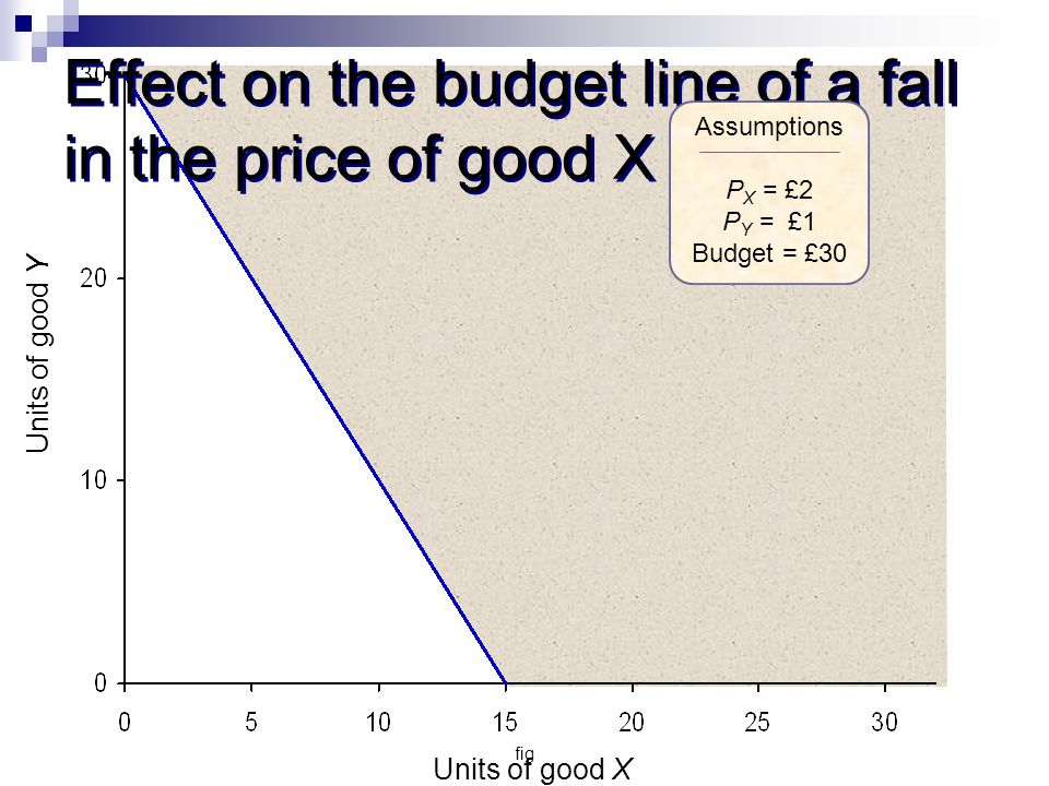 Effect on the budget line of a fall in the price of good X