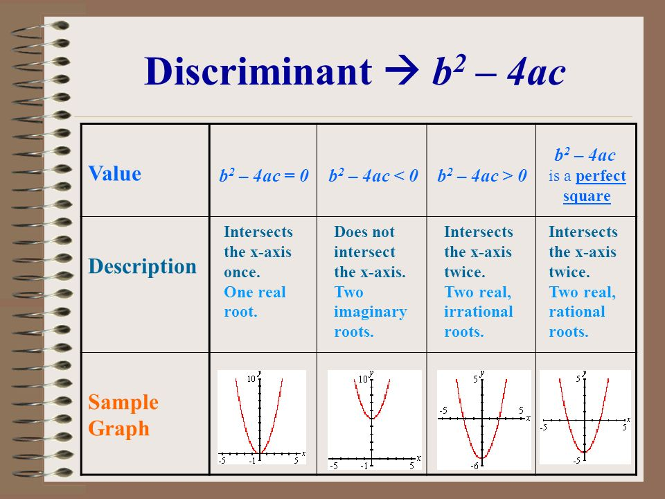 Discriminant  b2 – 4ac Value Description Sample Graph b2 – 4ac