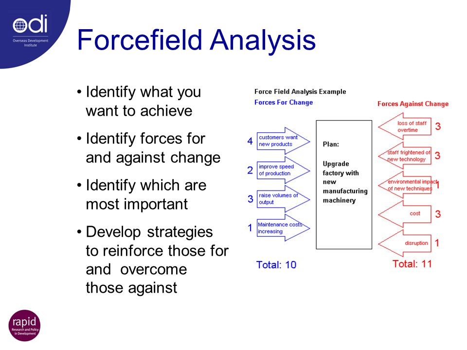 Forcefield Analysis Identify what you want to achieve