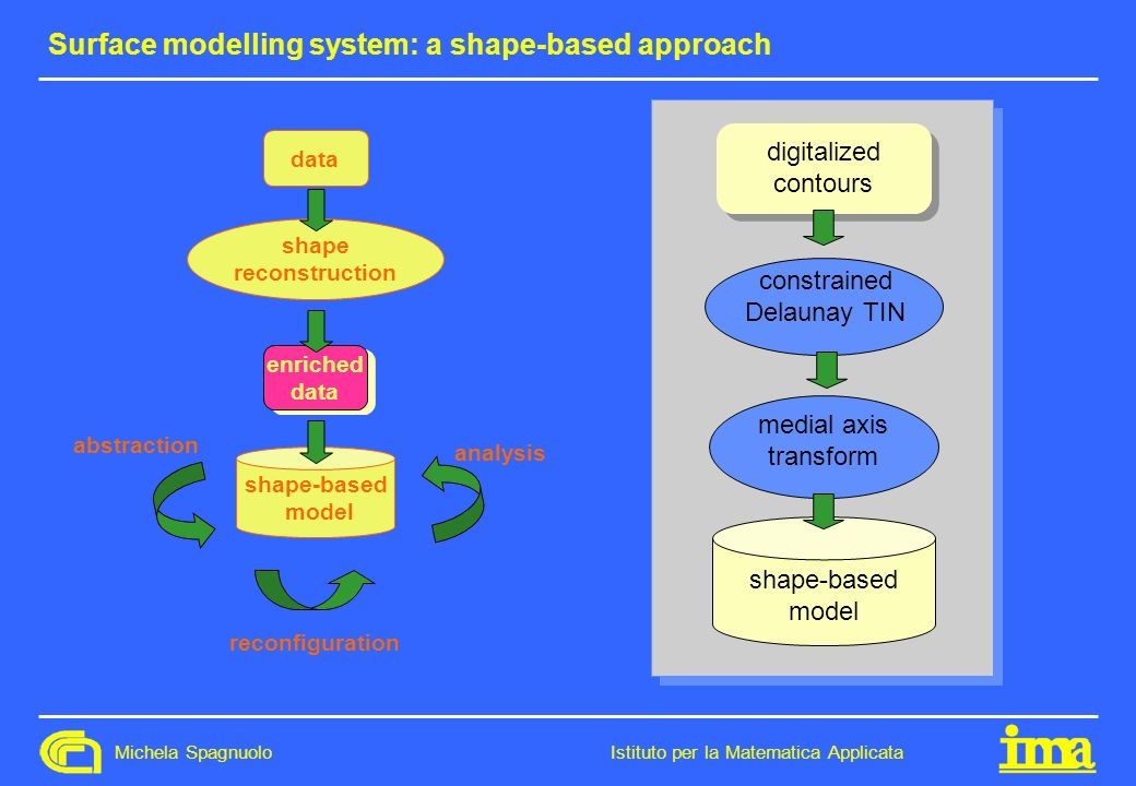 Surface modelling system: a shape-based approach