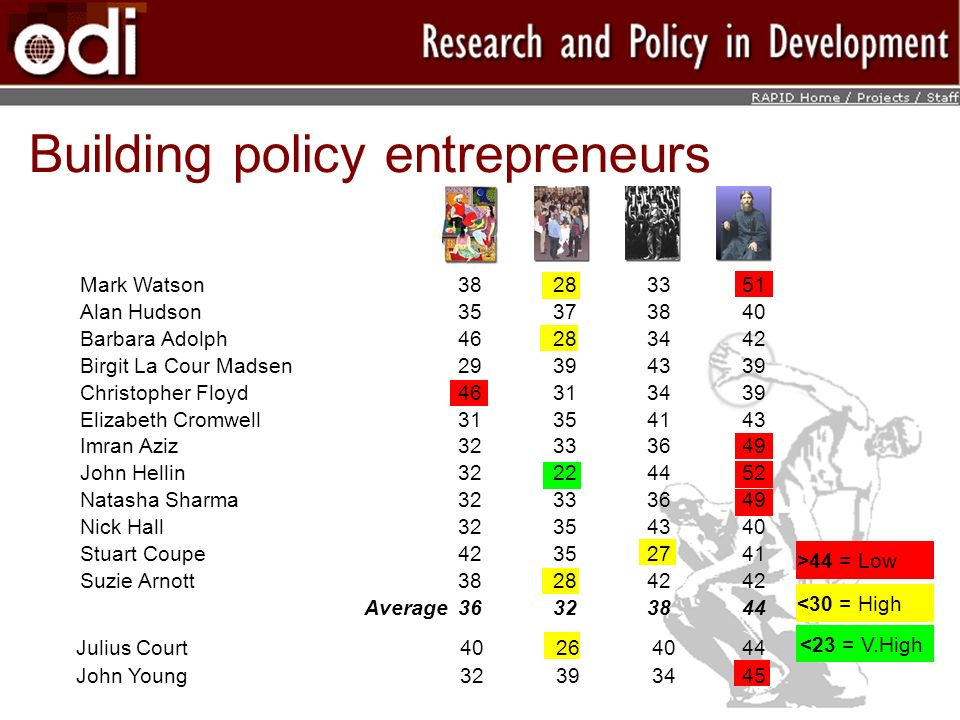 Building policy entrepreneurs