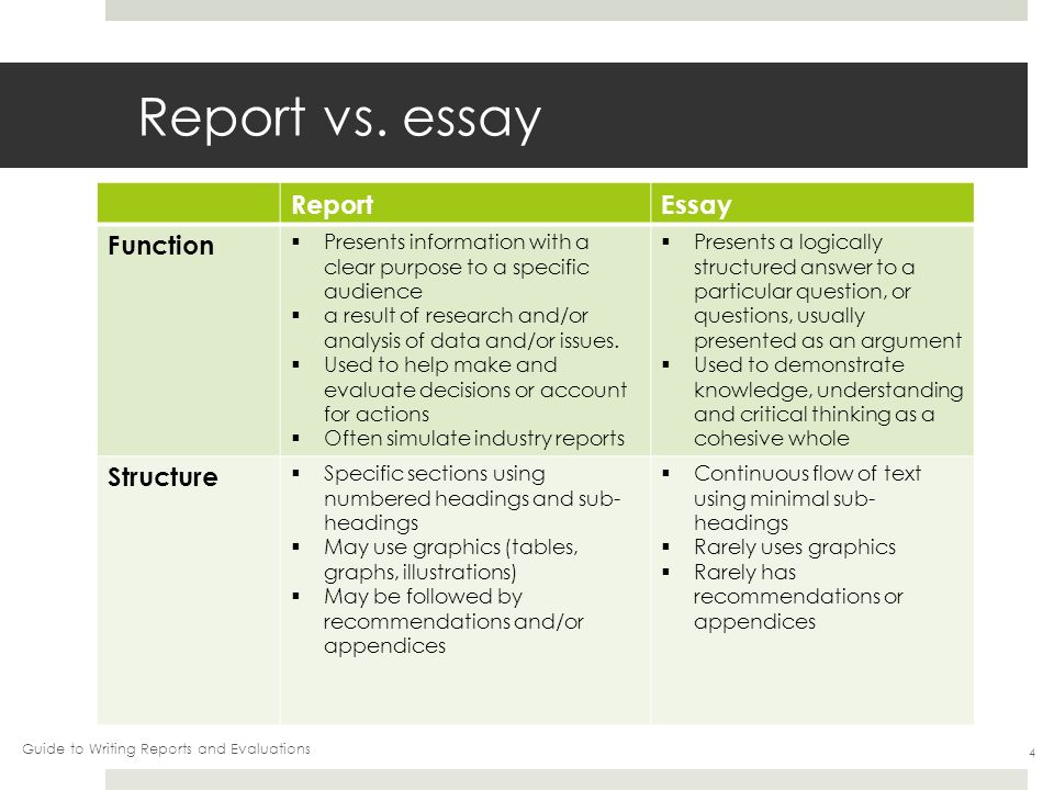 difference of report or essay Reports essays the purpose of a report is to convey specific information to provide the reader with information the purpose of an essay is to show how well you despite these differences, in some disciplines, the distinction between an essay and a report can be blurred for example, an essay can.