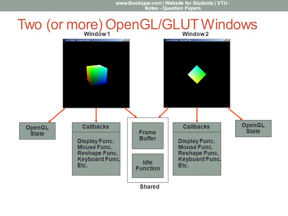Managing Multiple Windows with OpenGL and GLUT - ppt download