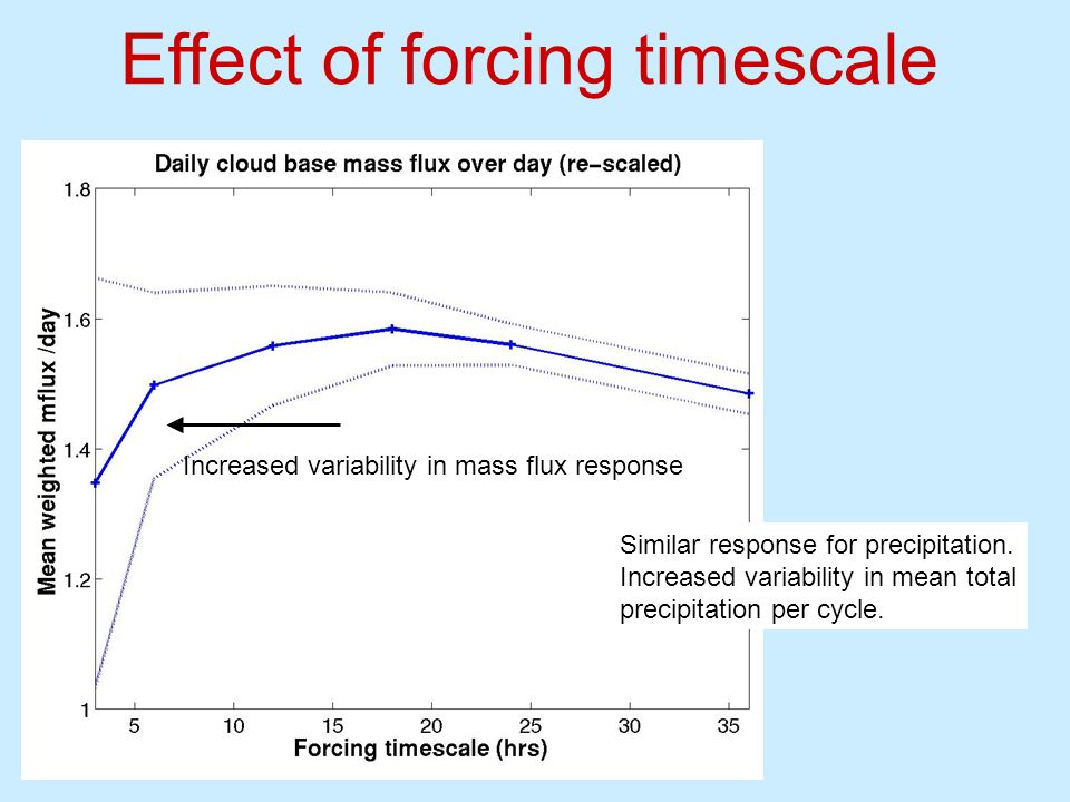 Effect of forcing timescale