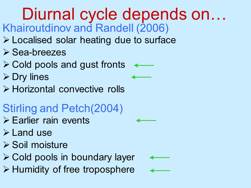 Diurnal cycle depends on…