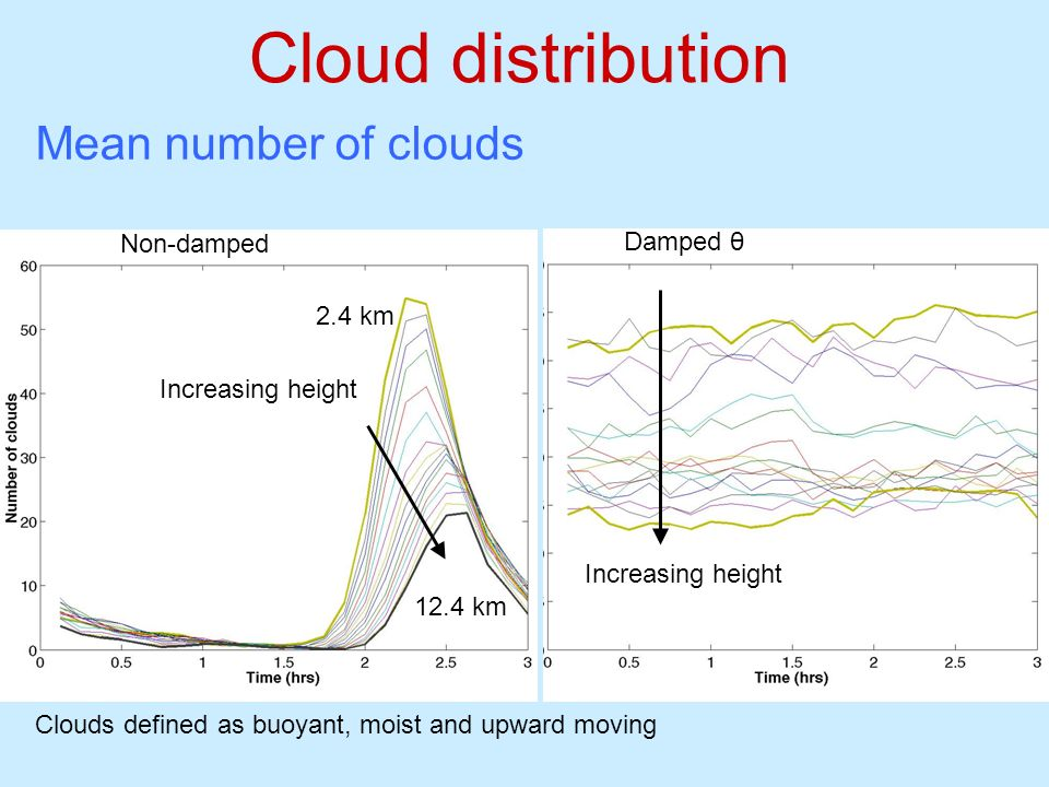 Cloud distribution Mean number of clouds Non-damped Damped θ 2.4 km