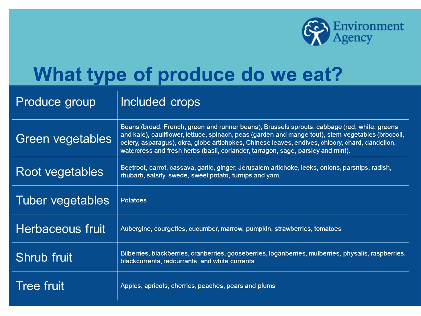 What type of produce do we eat