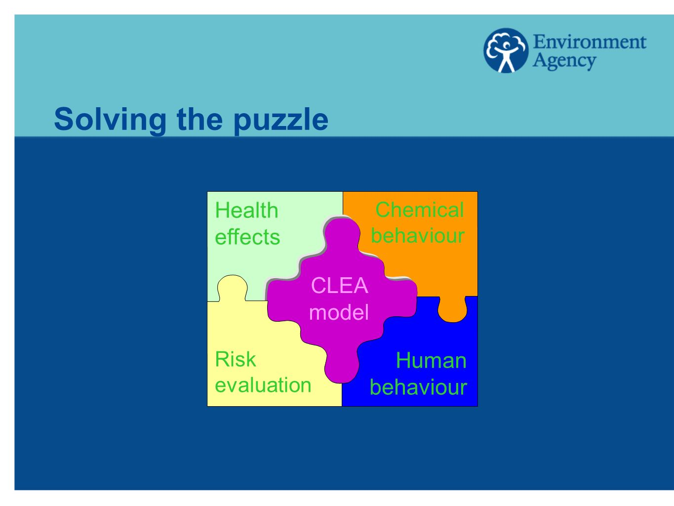 Solving the puzzle Health effects CLEA model Human behaviour