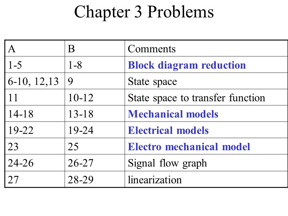 chapter 3 block diagrams and signal flow graphs 16 1 artatecchapter 3 block diagrams and signal flow graphs manual e books rh 70 made4dogs de