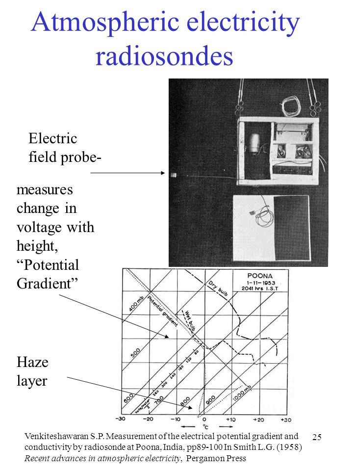 Atmospheric electricity radiosondes