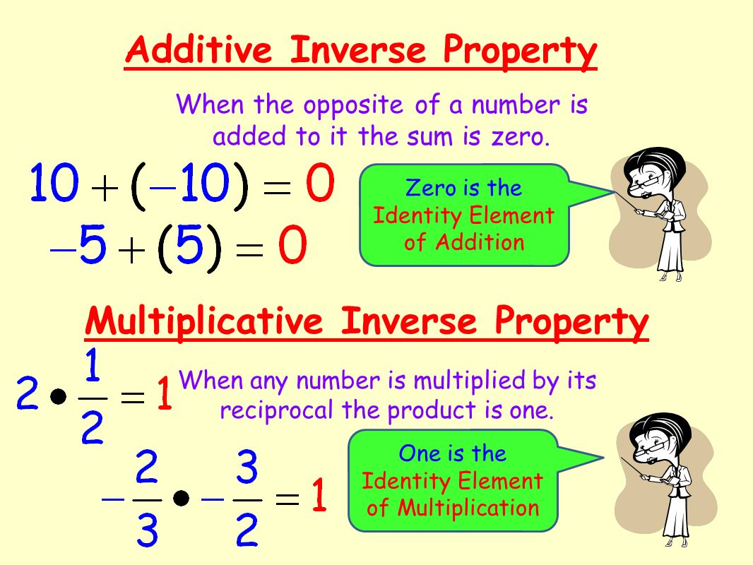 Additive Inverse Property