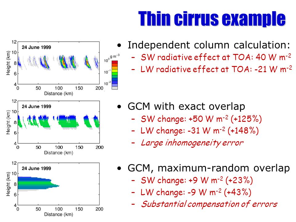 Thin cirrus example Independent column calculation: